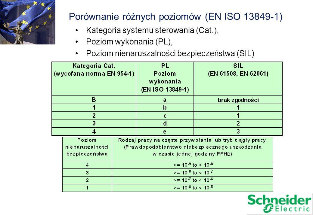 Porównanie różnych poziomów (EN ISO 13849-1)
