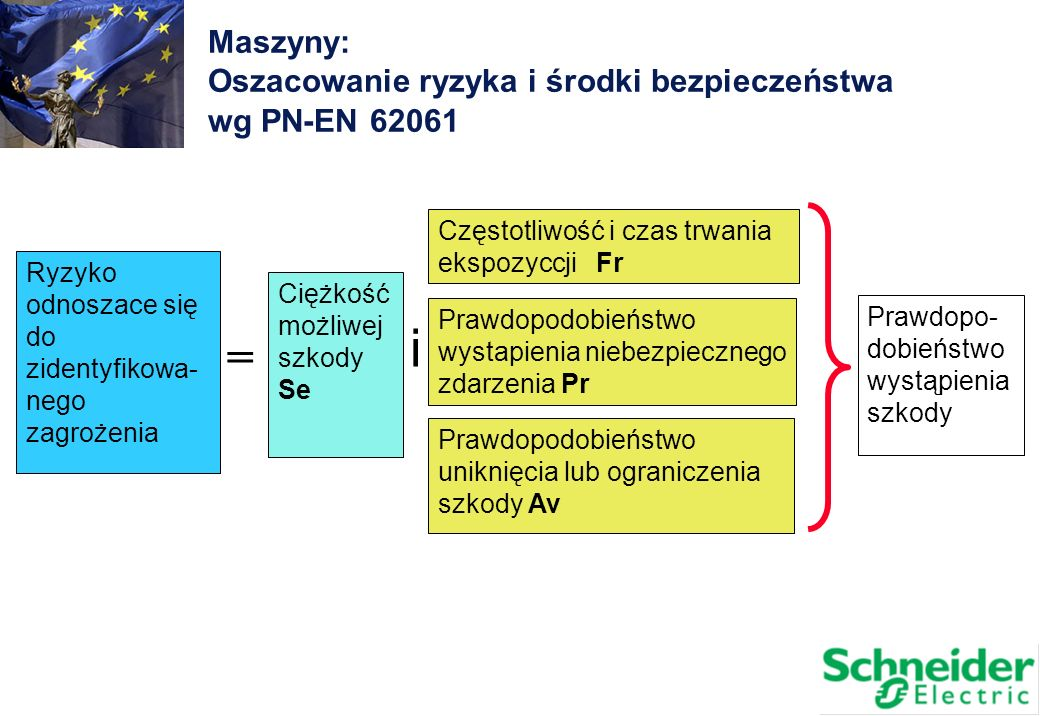 i = Maszyny: Oszacowanie ryzyka i środki bezpieczeństwa wg PN-EN 62061