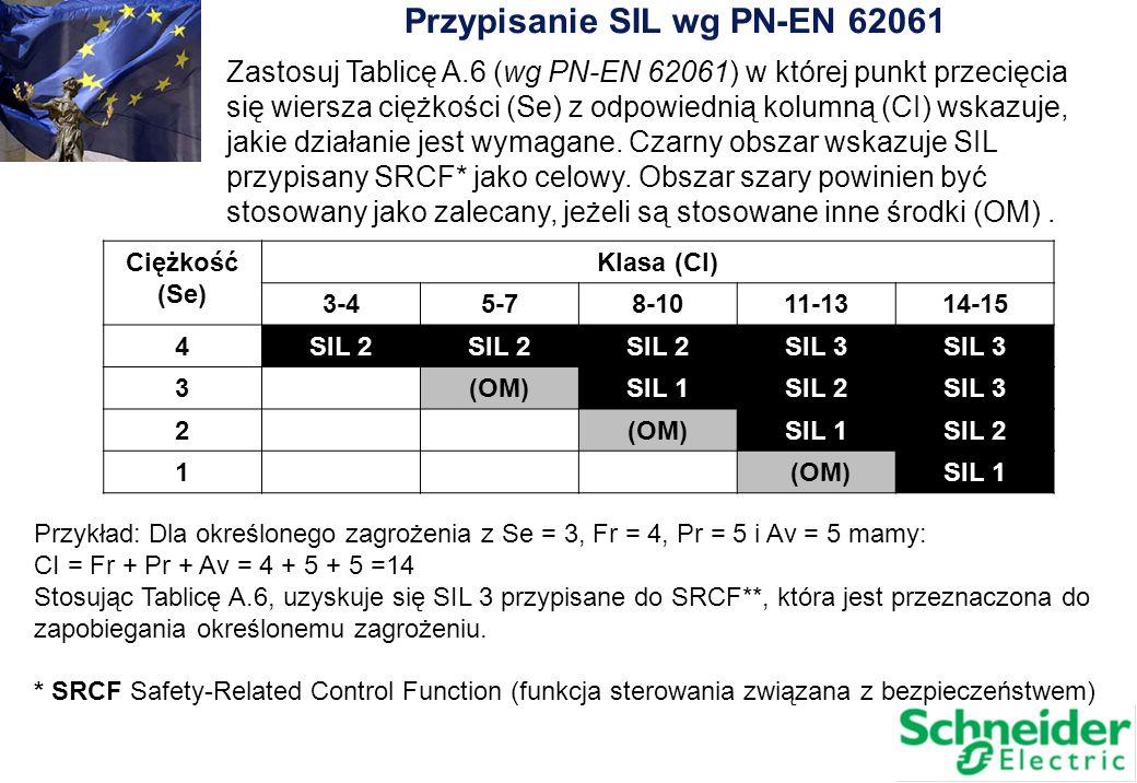 Przypisanie SIL wg PN-EN 62061