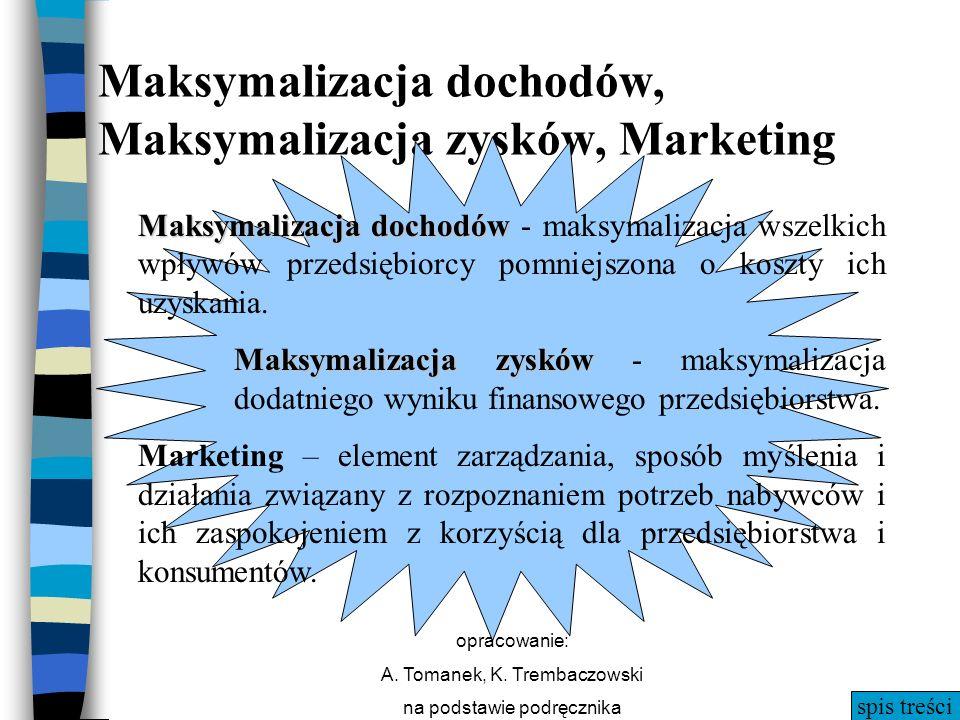 Maksymalizacja dochodów, Maksymalizacja zysków, Marketing