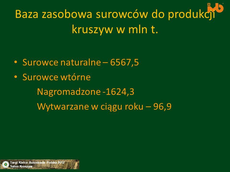 Baza zasobowa surowców do produkcji kruszyw w mln t.