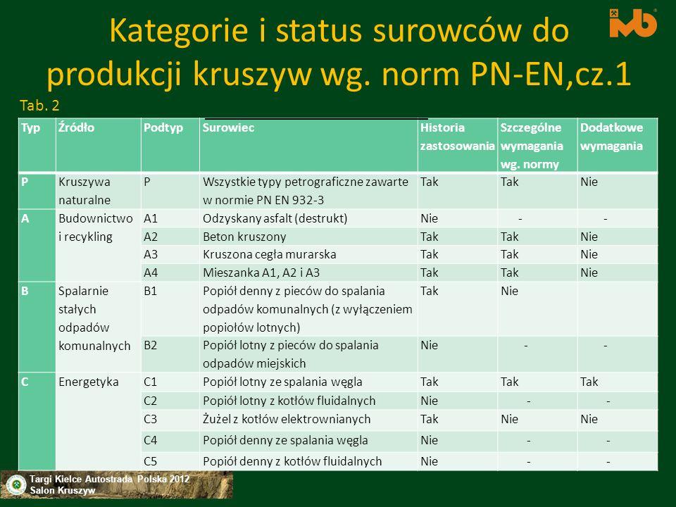 Kategorie i status surowców do produkcji kruszyw wg. norm PN-EN,cz.1