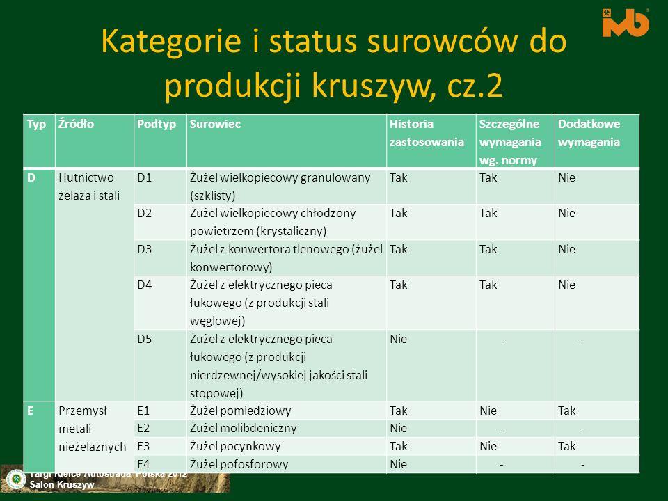 Kategorie i status surowców do produkcji kruszyw, cz.2