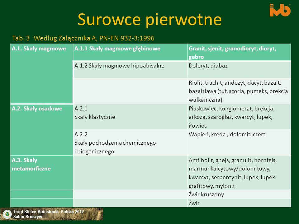 Surowce pierwotne Tab. 3 Według Załącznika A, PN-EN 932-3:1996