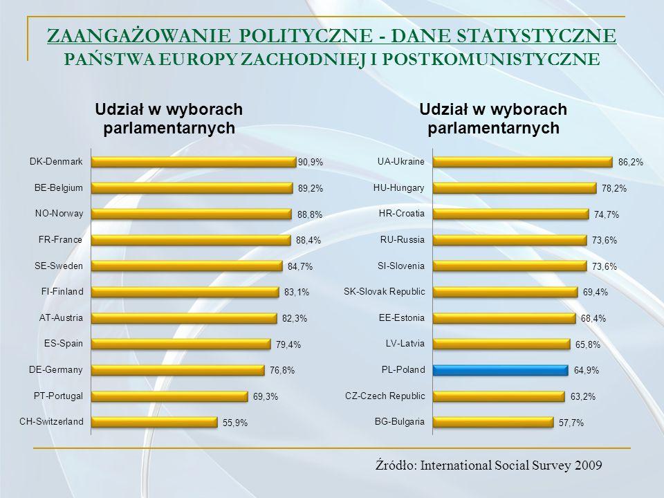 ZAANGAŻOWANIE POLITYCZNE - DANE STATYSTYCZNE PAŃSTWA EUROPY ZACHODNIEJ I POSTKOMUNISTYCZNE