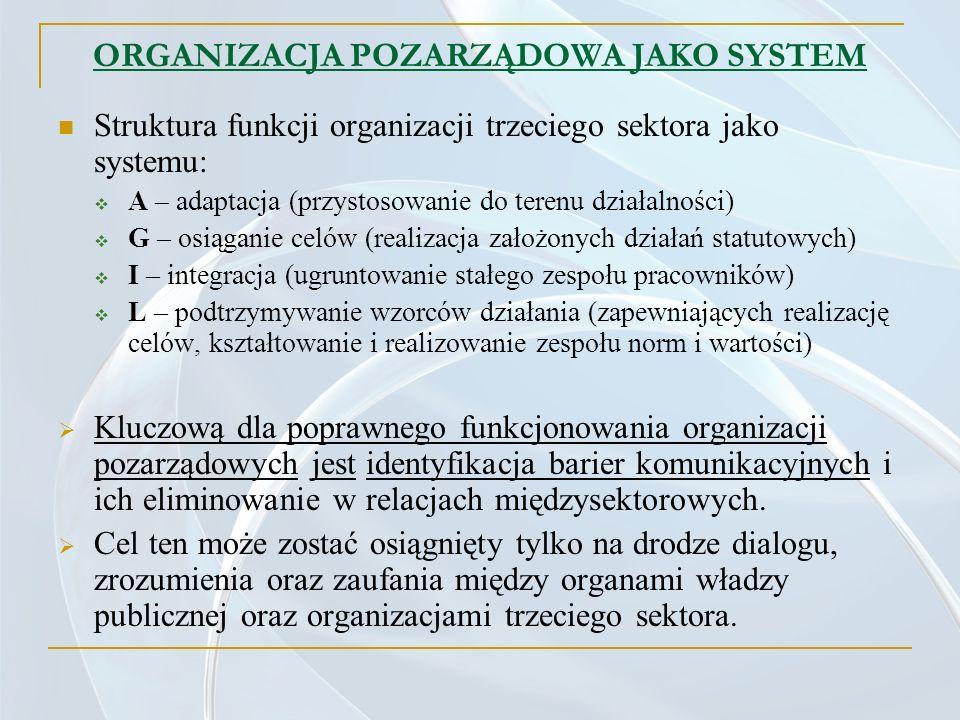 ORGANIZACJA POZARZĄDOWA JAKO SYSTEM