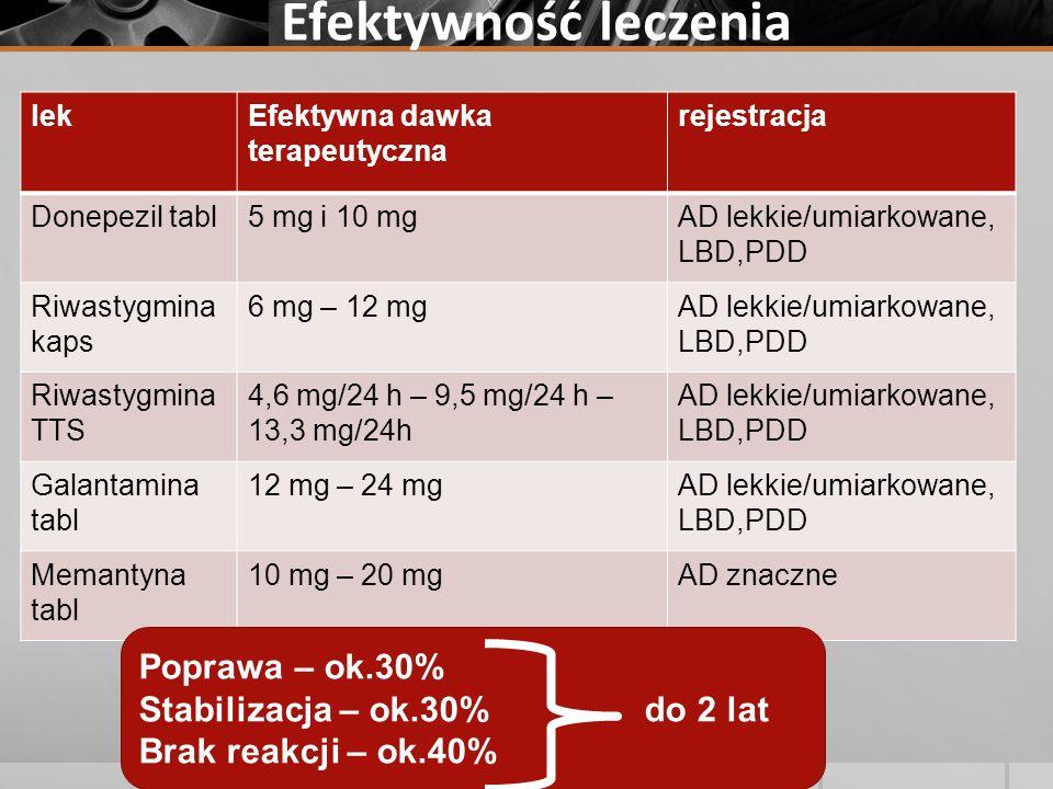 Efektywność leczenia Poprawa – ok.30% Stabilizacja – ok.30% do 2 lat