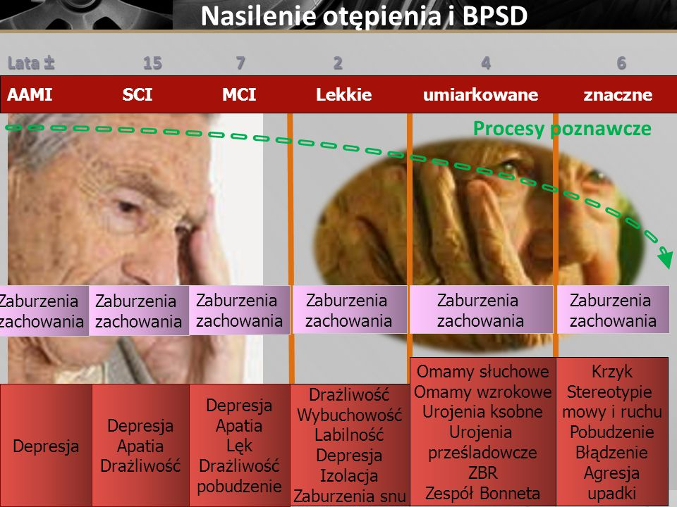 Nasilenie otępienia i BPSD