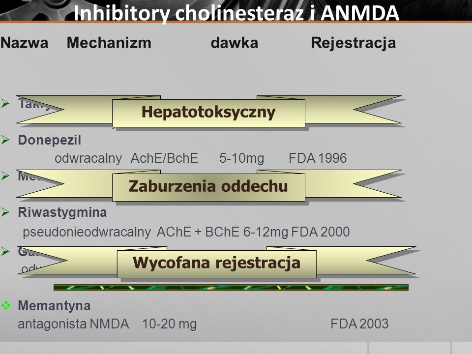 Inhibitory cholinesteraz i ANMDA