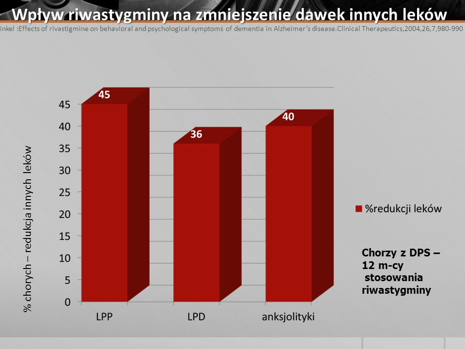 Wpływ riwastygminy na zmniejszenie dawek innych leków Finkel :Effects of rivastigmine on behavioral and psychological symptoms of dementia in Alzheimer's disease.Clinical Therapeutics,2004,26,7,980-990