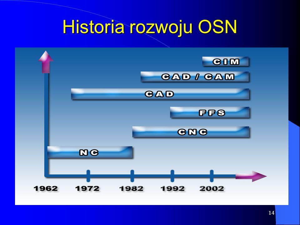 Historia rozwoju OSN