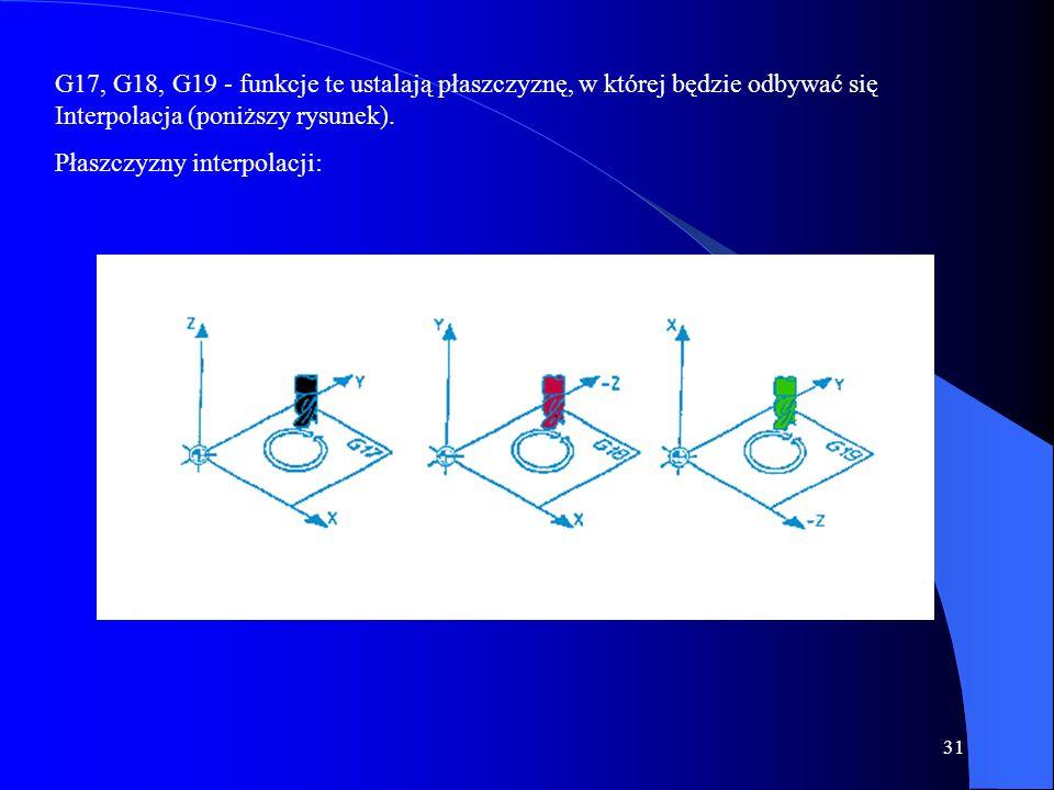 G17, G18, G19 - funkcje te ustalają płaszczyznę, w której będzie odbywać się Interpolacja (poniższy rysunek).