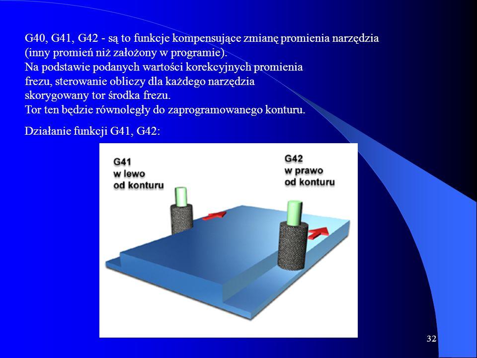 G40, G41, G42 - są to funkcje kompensujące zmianę promienia narzędzia (inny promień niż założony w programie). Na podstawie podanych wartości korekcyjnych promienia frezu, sterowanie obliczy dla każdego narzędzia skorygowany tor środka frezu. Tor ten będzie równoległy do zaprogramowanego konturu.