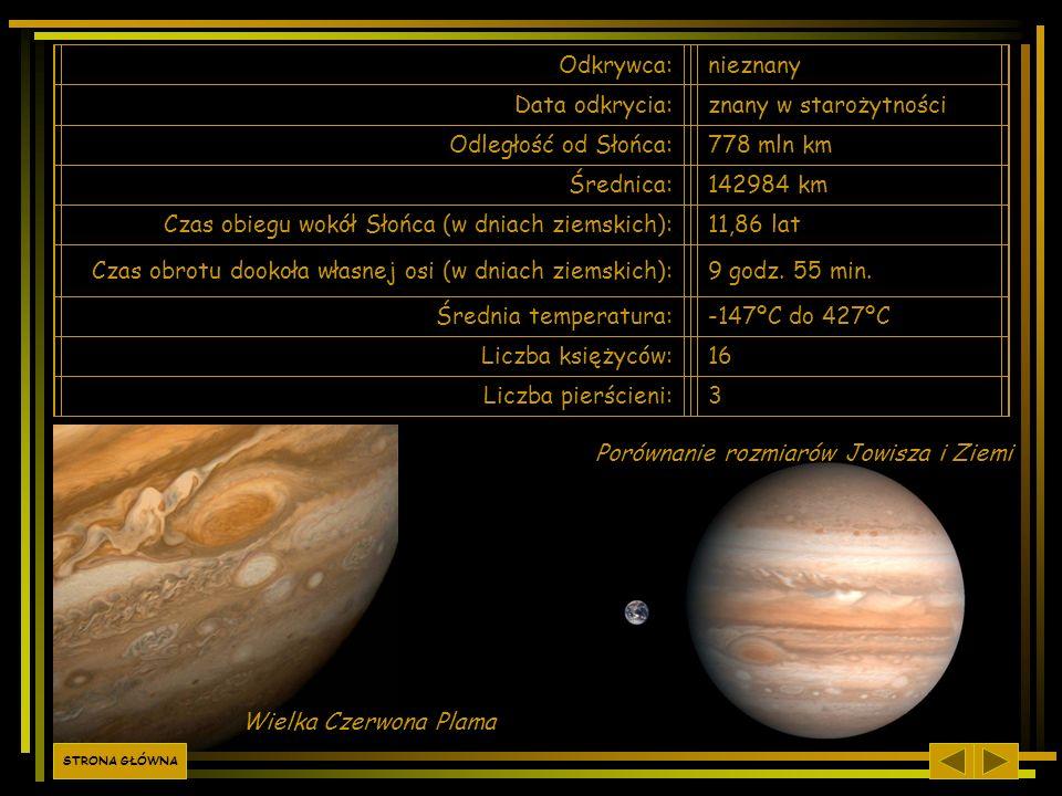 Czas obiegu wokół Słońca (w dniach ziemskich): 11,86 lat