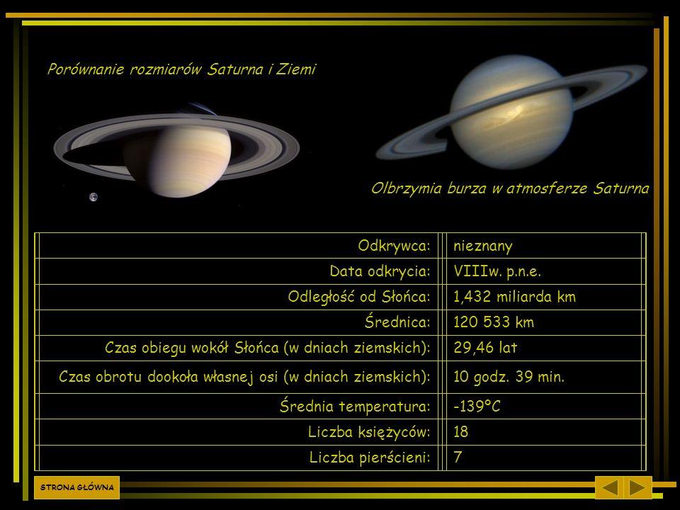 Porównanie rozmiarów Saturna i Ziemi