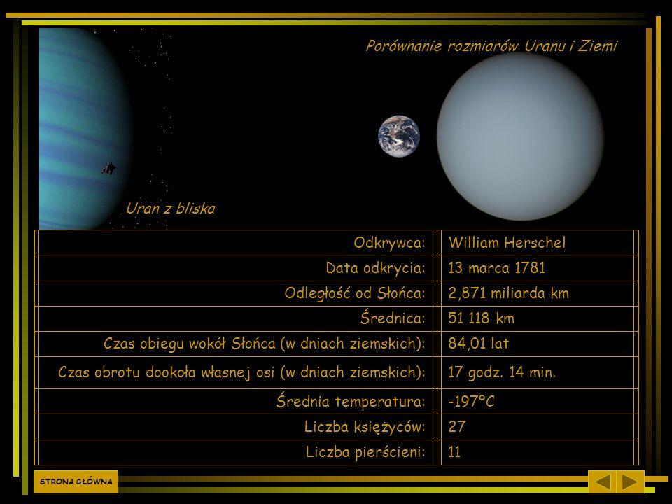 Porównanie rozmiarów Uranu i Ziemi