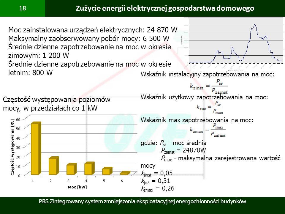 Zużycie energii elektrycznej gospodarstwa domowego