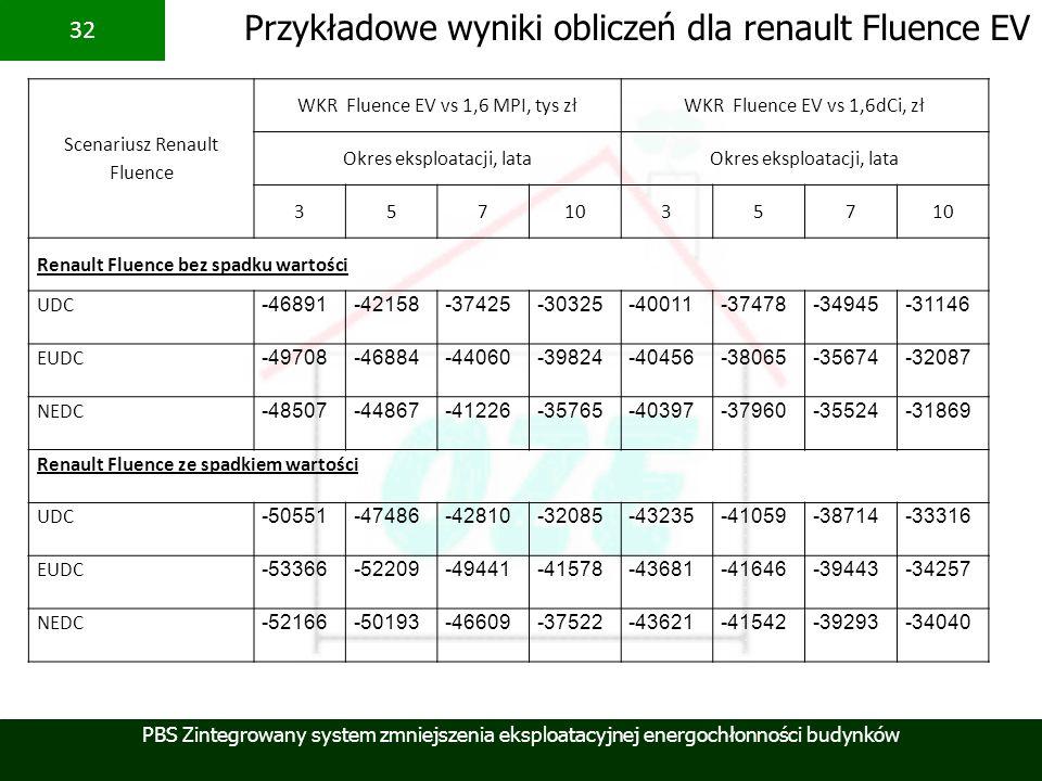 Przykładowe wyniki obliczeń dla renault Fluence EV