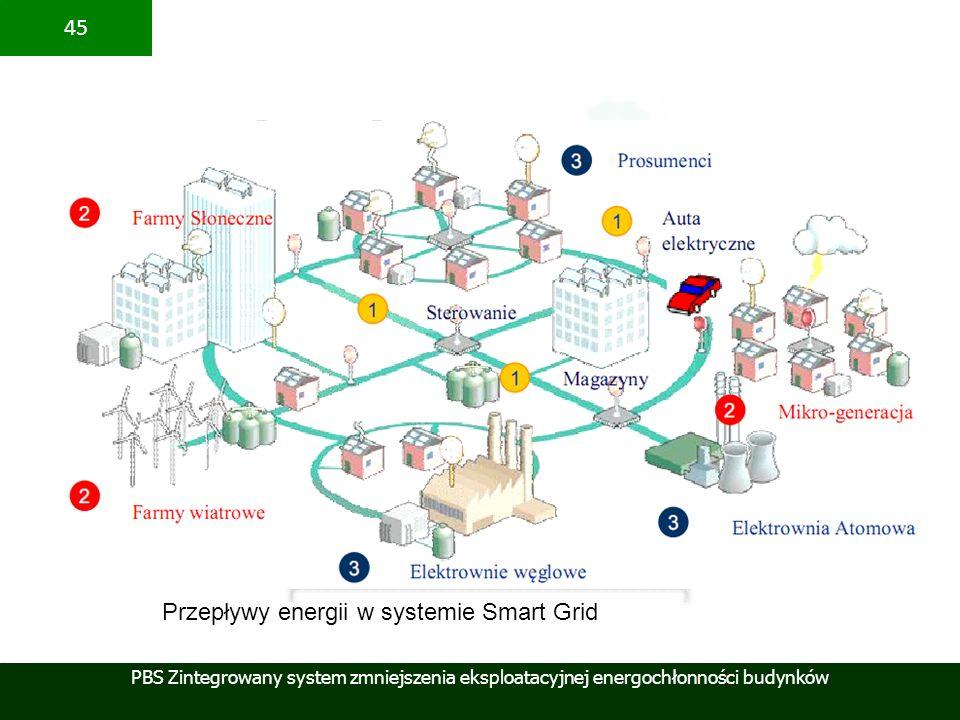 Przepływy energii w systemie Smart Grid