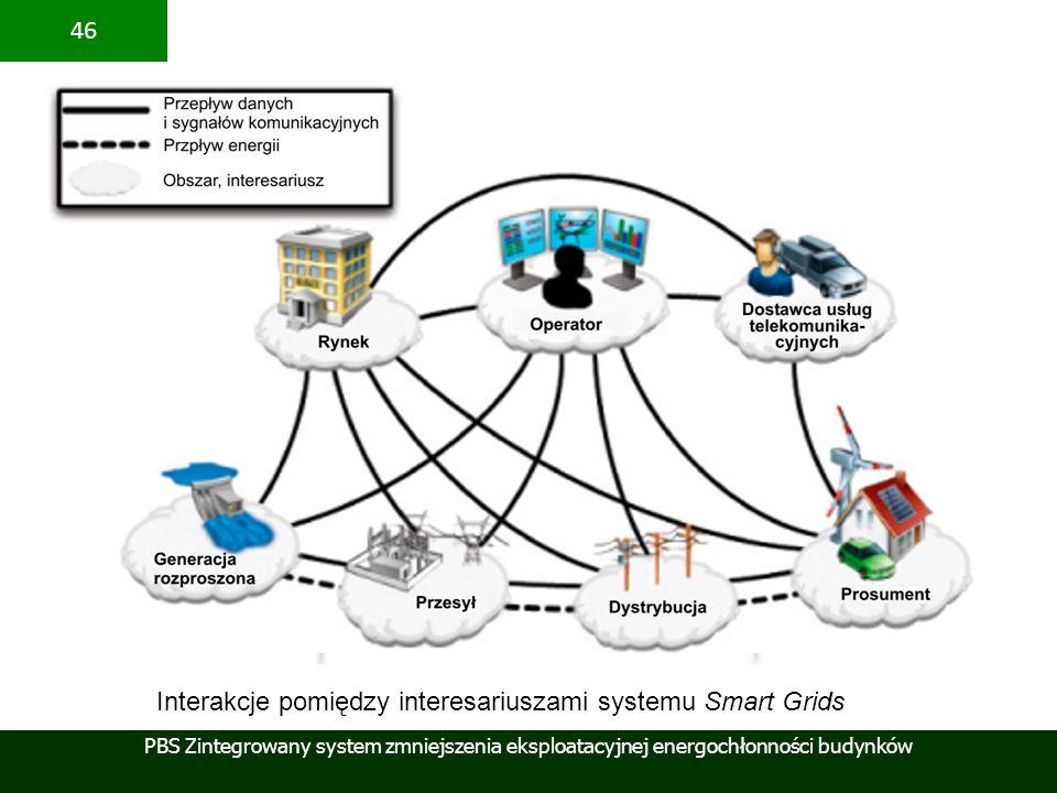 Interakcje pomiędzy interesariuszami systemu Smart Grids