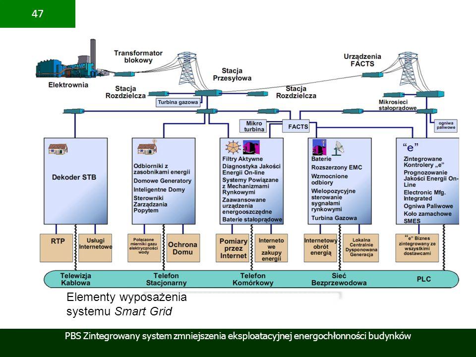 Elementy wyposażenia systemu Smart Grid