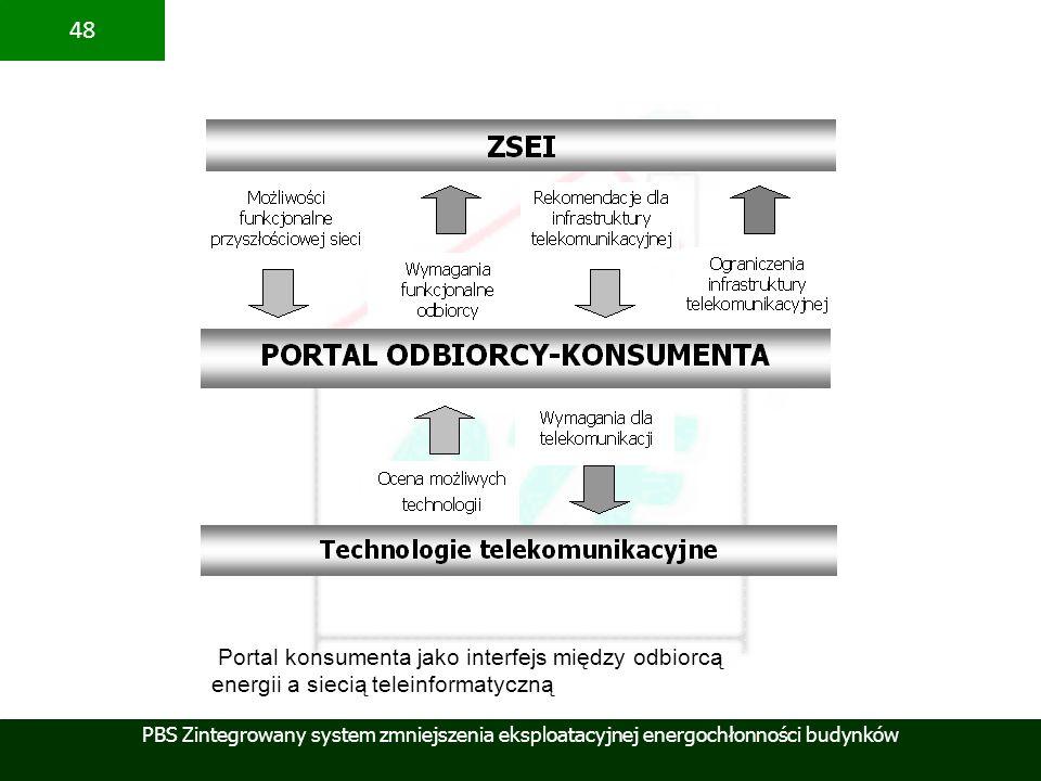Portal konsumenta jako interfejs między odbiorcą energii a siecią teleinformatyczną