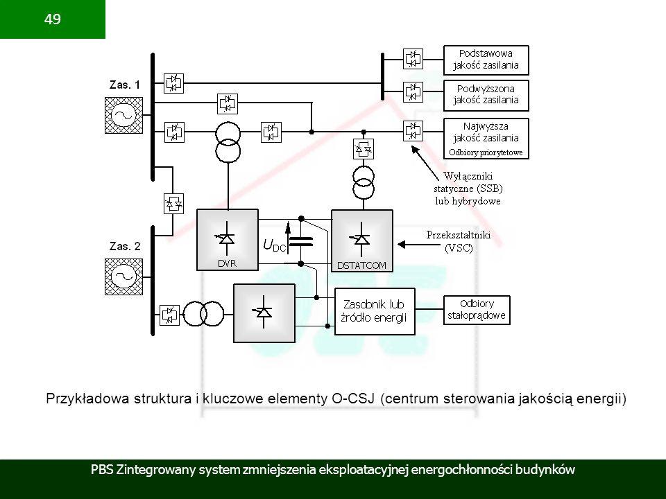 Przykładowa struktura i kluczowe elementy O-CSJ (centrum sterowania jakością energii)