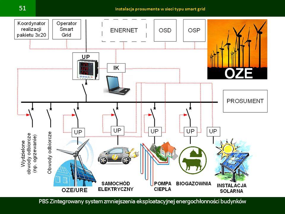 Instalacja prosumenta w sieci typu smart grid
