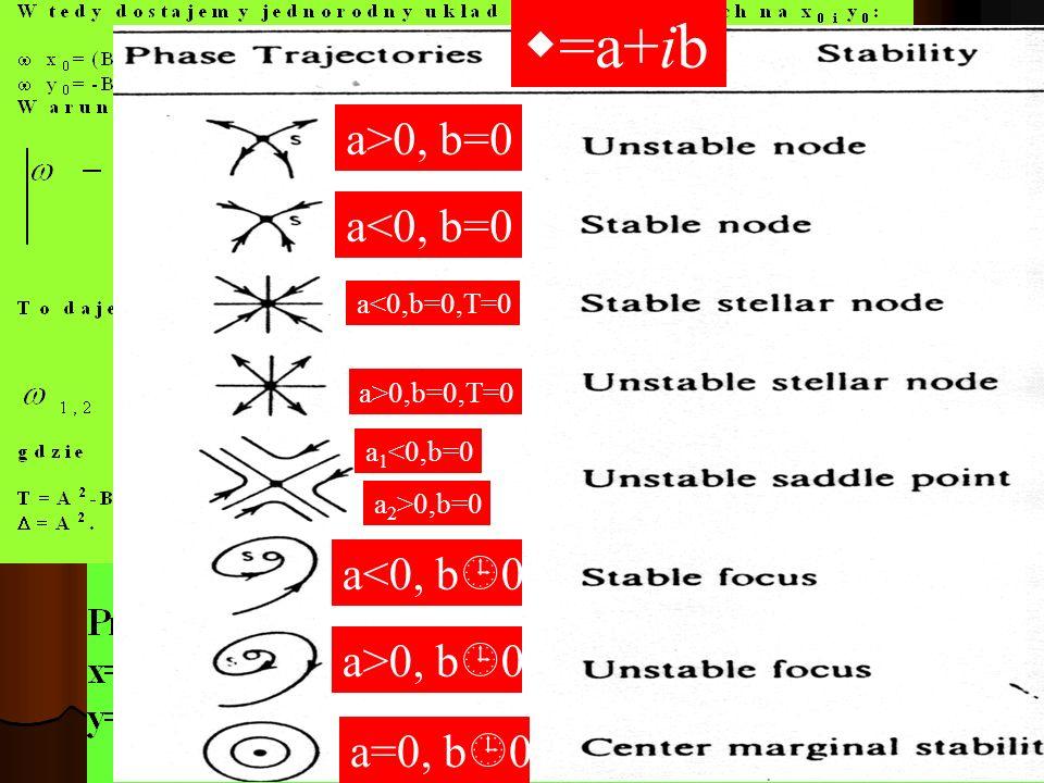 =a+ib a>0, b=0 a<0, b=0 a<0, b0 a>0, b0 a=0, b0