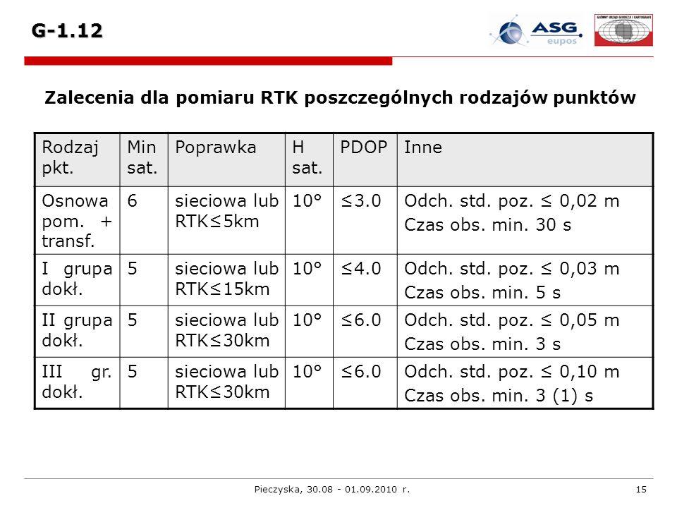 Zalecenia dla pomiaru RTK poszczególnych rodzajów punktów