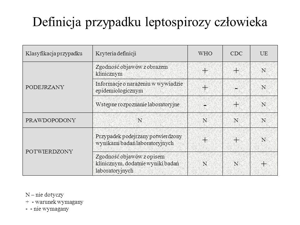 Definicja przypadku leptospirozy człowieka