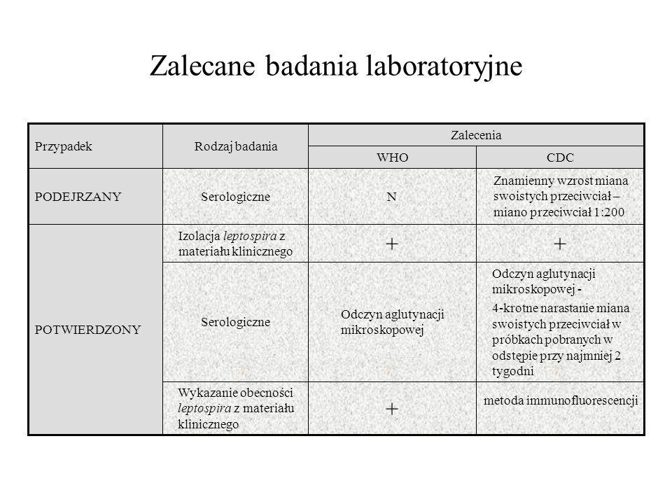 Zalecane badania laboratoryjne