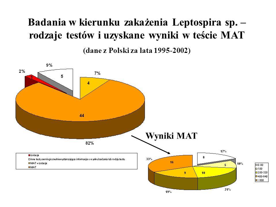 (dane z Polski za lata 1995-2002)
