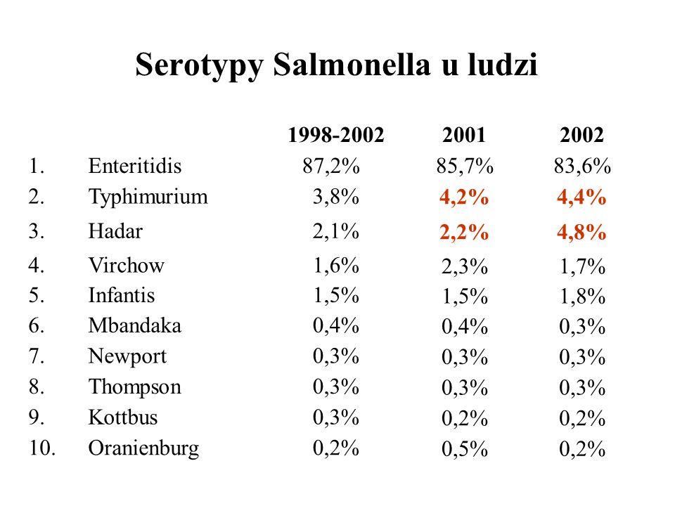 Serotypy Salmonella u ludzi