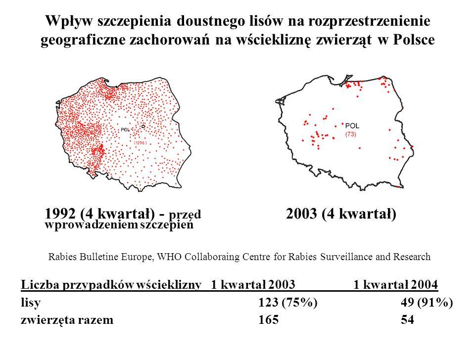1992 (4 kwartał) - przed wprowadzeniem szczepień 2003 (4 kwartał)