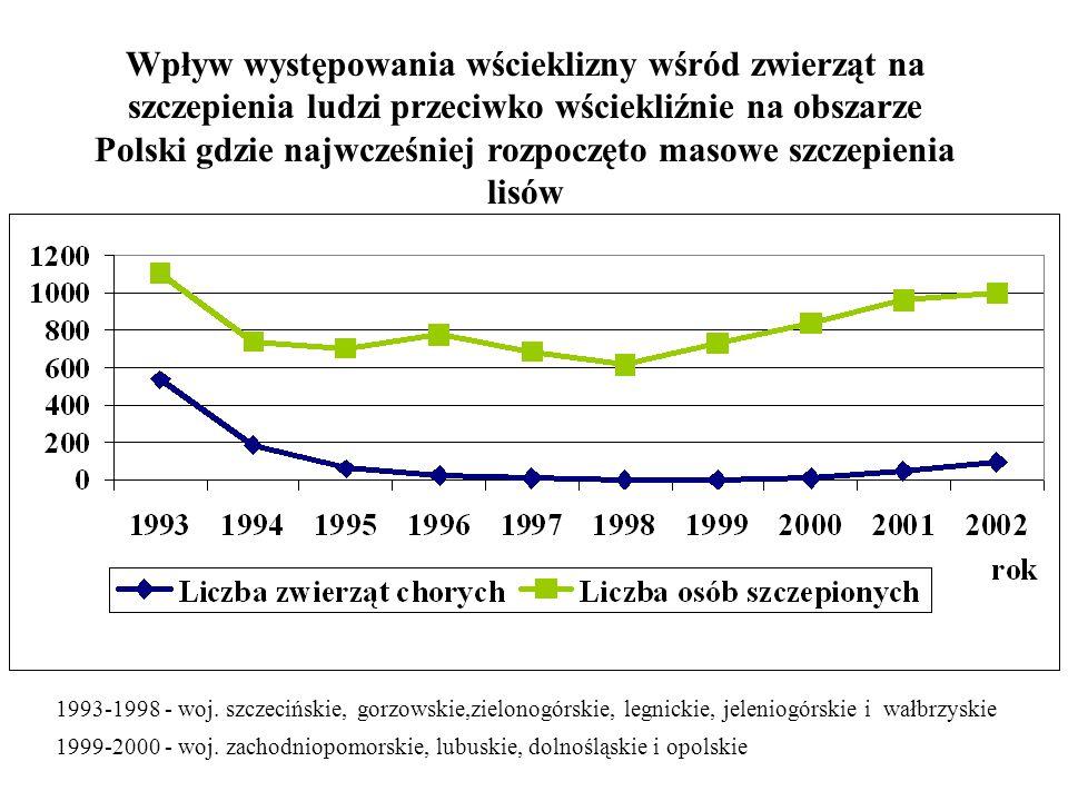 Wpływ występowania wścieklizny wśród zwierząt na szczepienia ludzi przeciwko wściekliźnie na obszarze Polski gdzie najwcześniej rozpoczęto masowe szczepienia lisów