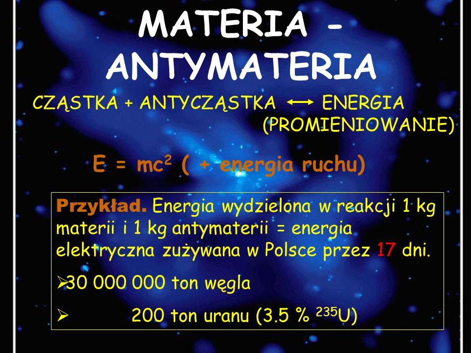 MATERIA - ANTYMATERIA CZĄSTKA + ANTYCZĄSTKA ENERGIA (PROMIENIOWANIE)