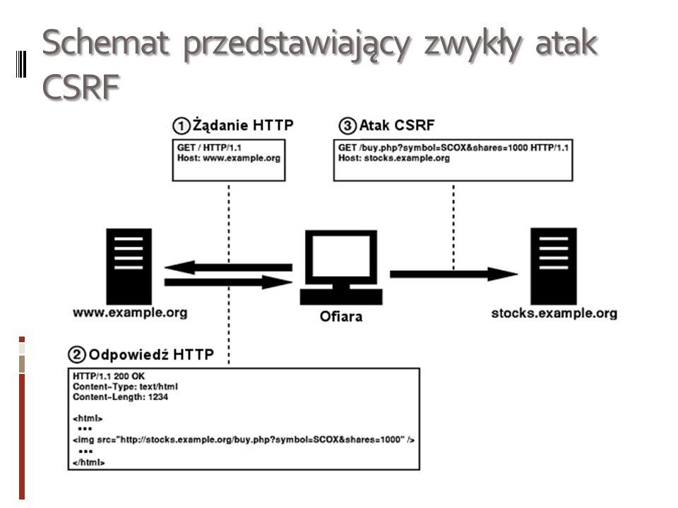 Schemat przedstawiający zwykły atak CSRF