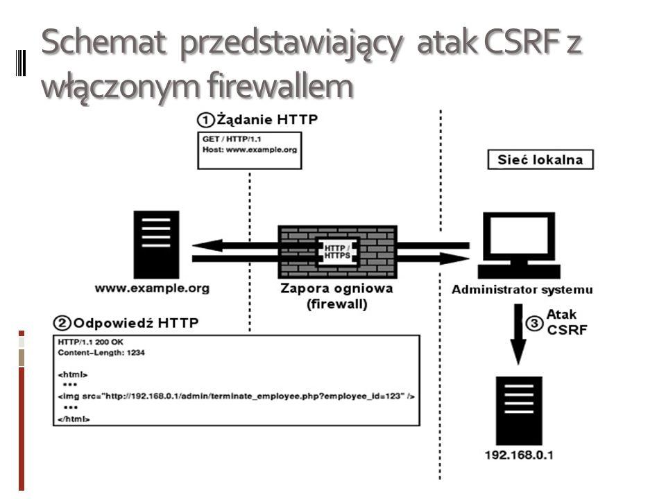 Schemat przedstawiający atak CSRF z włączonym firewallem