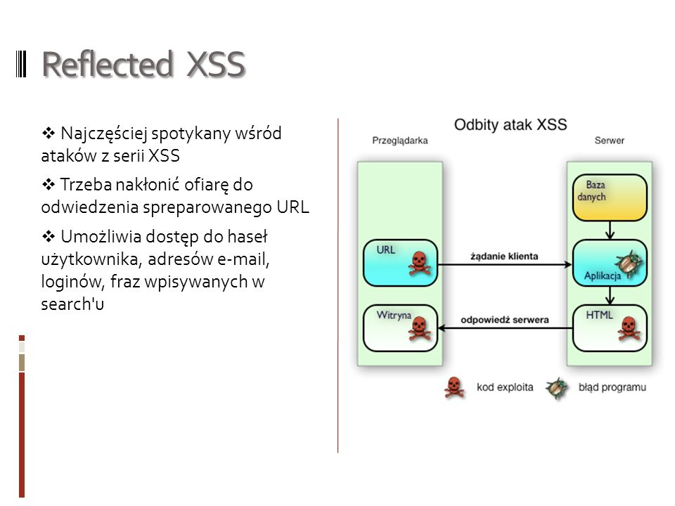 Reflected XSS Najczęściej spotykany wśród ataków z serii XSS