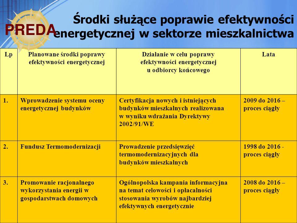 efektywności energetycznej