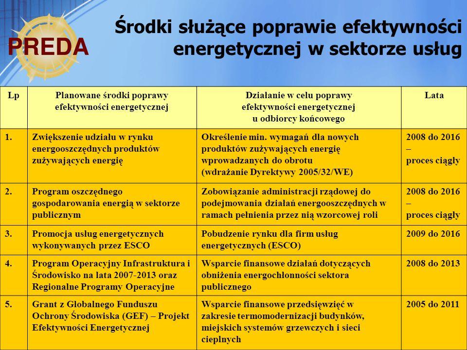 Środki służące poprawie efektywności energetycznej w sektorze usług