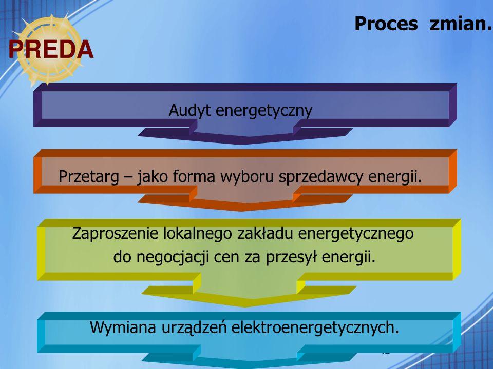 Proces zmian. Audyt energetyczny