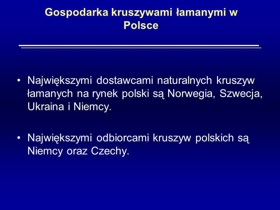 Gospodarka kruszywami łamanymi w Polsce