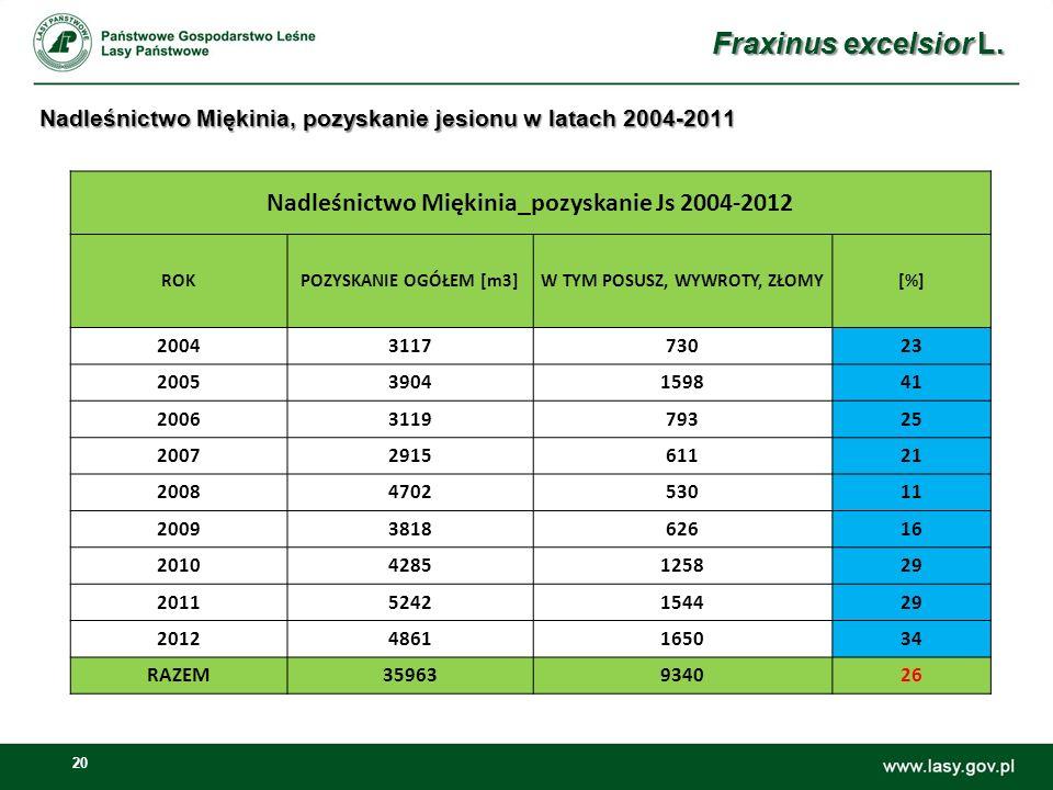 Nadleśnictwo Miękinia, pozyskanie jesionu w latach 2004-2011