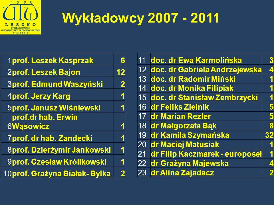 Wykładowcy 2007 - 2011 1 prof. Leszek Kasprzak 6 2 prof. Leszek Bajon
