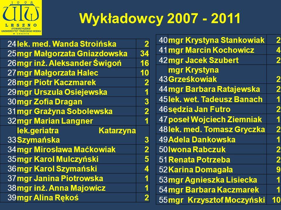 Wykładowcy 2007 - 2011 40 mgr Krystyna Stankowiak 2 41