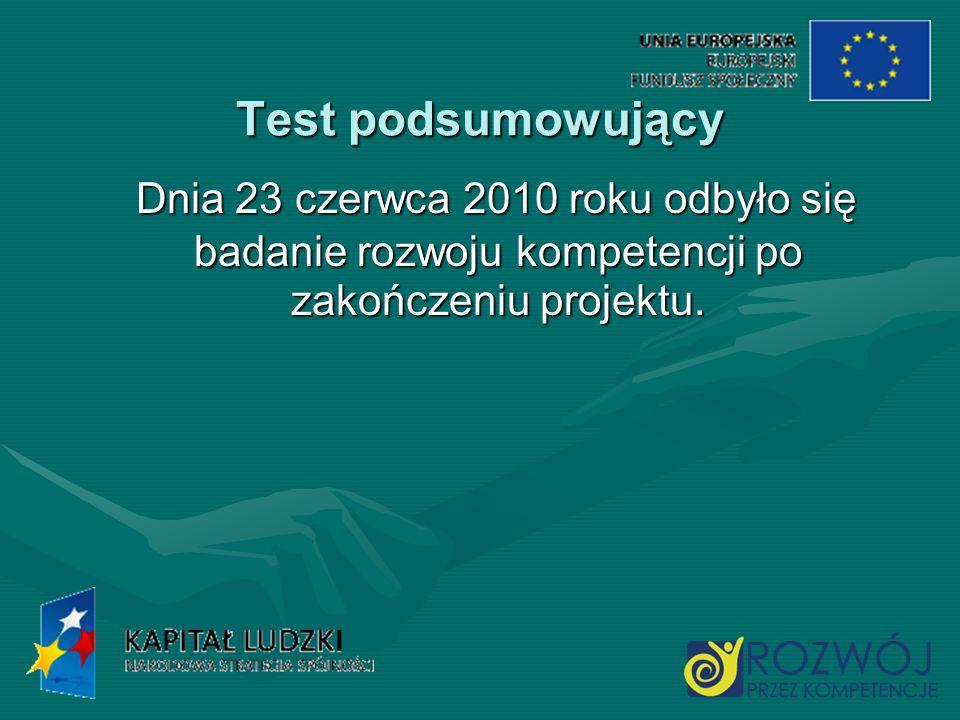 Test podsumowujący Dnia 23 czerwca 2010 roku odbyło się badanie rozwoju kompetencji po zakończeniu projektu.