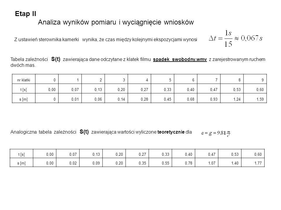 Analiza wyników pomiaru i wyciągnięcie wniosków