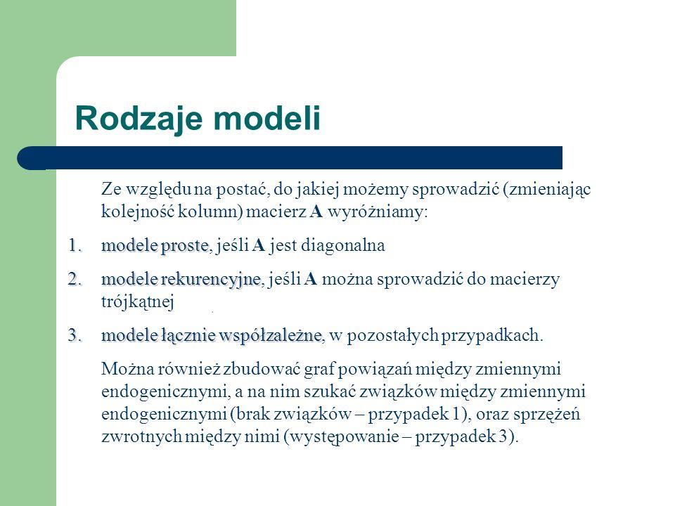 Rodzaje modeli Ze względu na postać, do jakiej możemy sprowadzić (zmieniając kolejność kolumn) macierz A wyróżniamy: